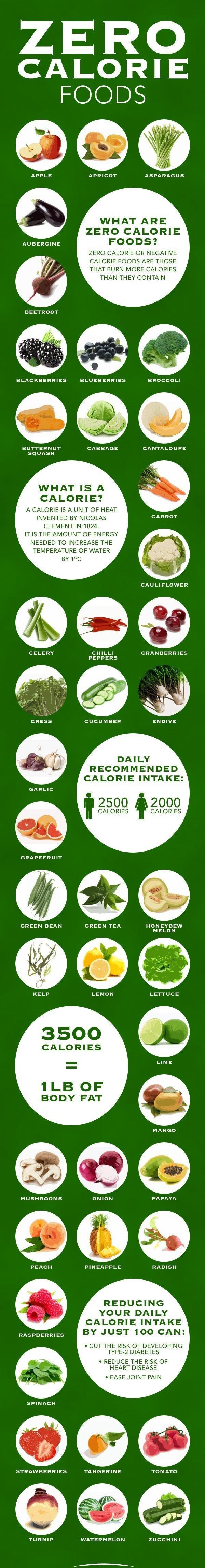 Zero calorie foods if then snacking saying grace and 3 for Cuisine 0 calorie