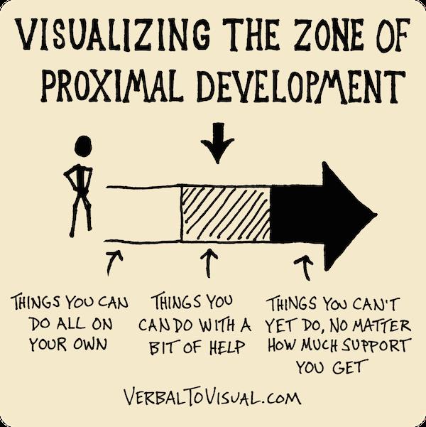 visualizingthezoneofproximaldevelopment600x601