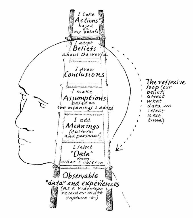 argyris-ladder-of-influence_orig