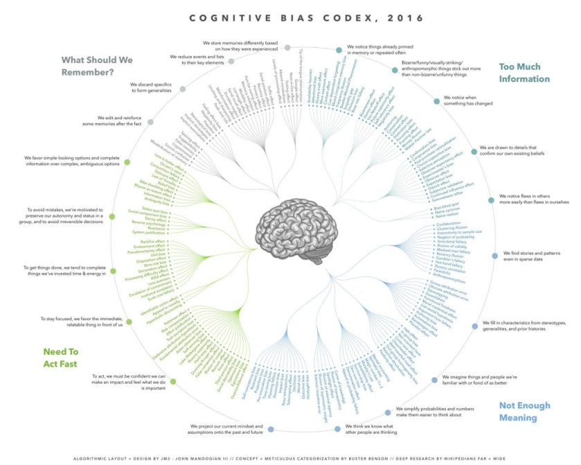 The-Cognitive-Bias-Codex-Vintage-Value-Investing